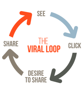 Viral Loop Effect