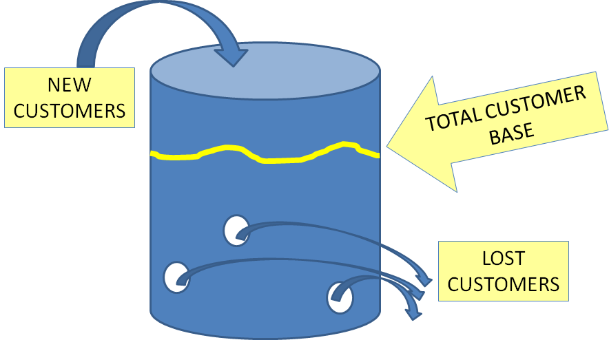 Leaky Bucket Theory