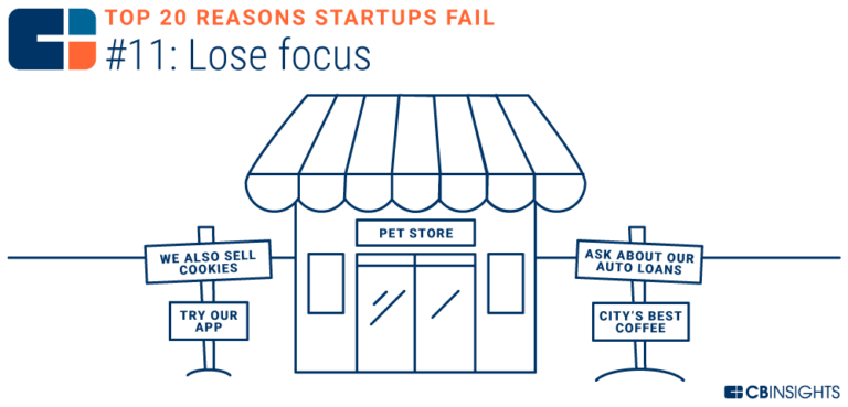 CB Insights Why Startups Fail