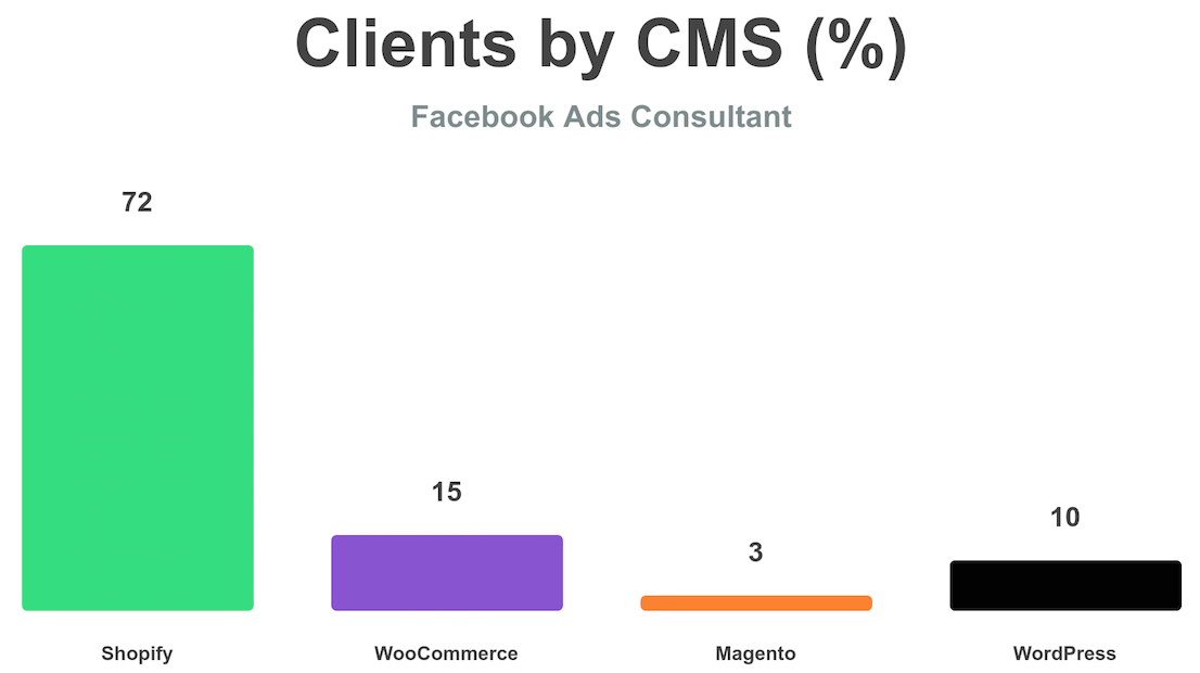 Clients by CMS