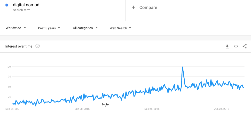Digital Nomad on Google Trends