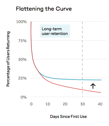 Flattering the User Retention Curve