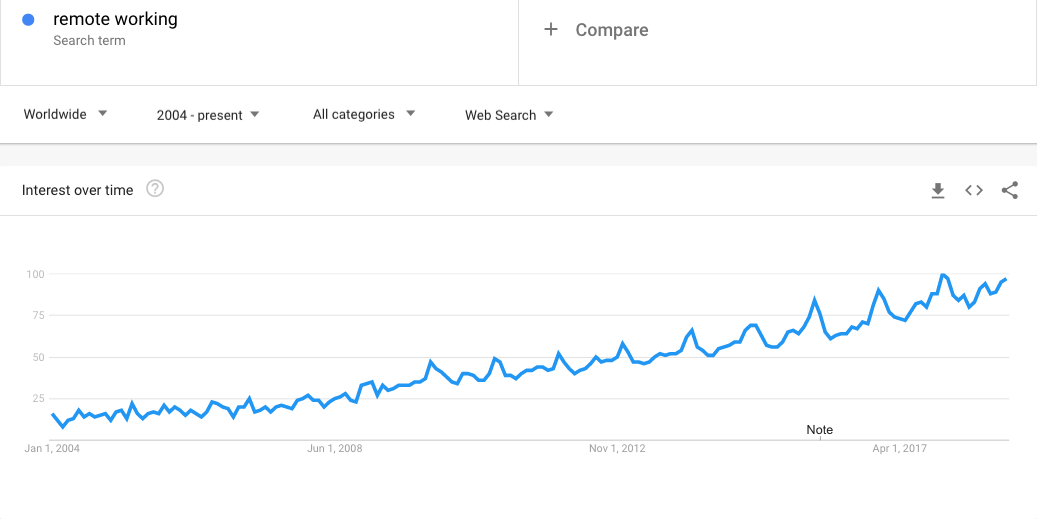 Remote Working on Google Trends