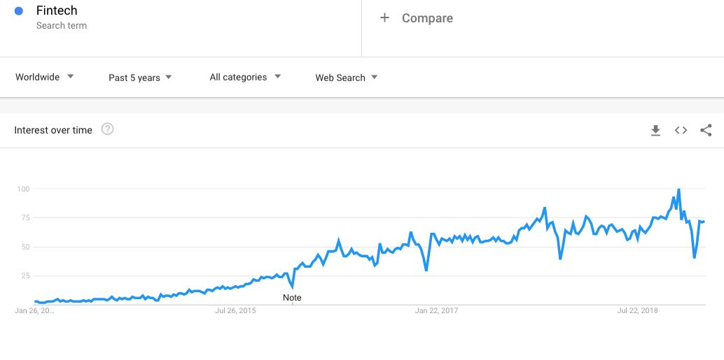 Fintech on Google Trends