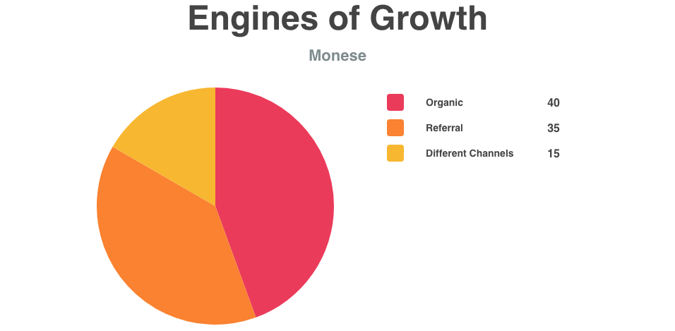 Monese Engines of Growth