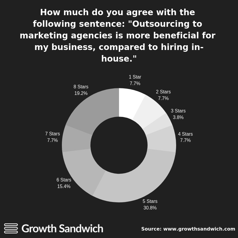 Outsourcing to marketing agencies is more beneficial for my business, compared to hiring in-house.