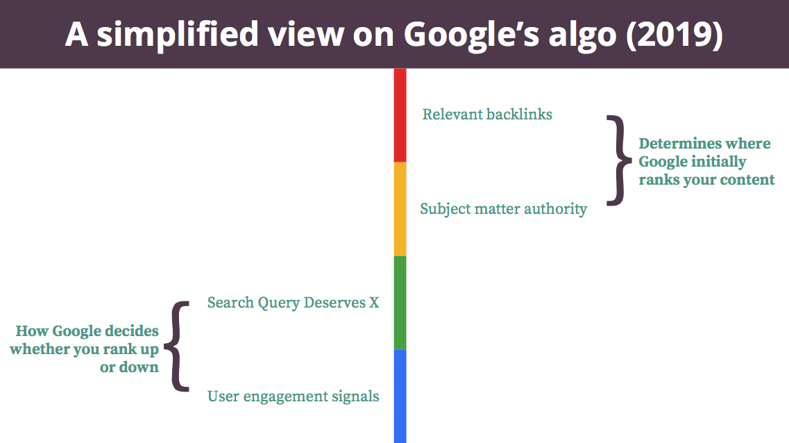 A Simplified View on Google