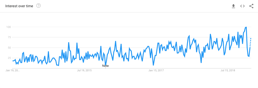 Interest in Product-Market Fit (Google Trends)