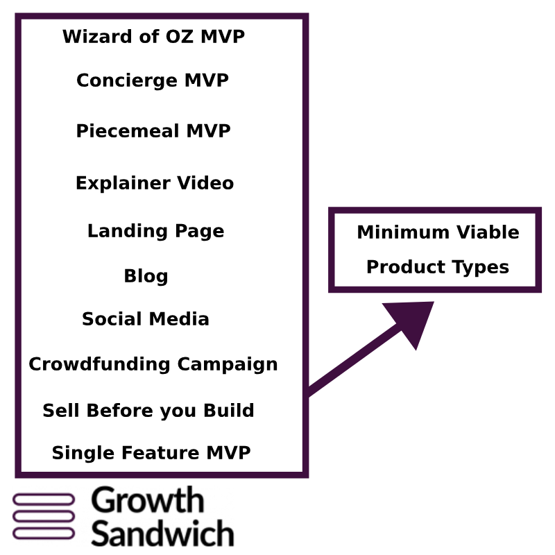 Minimum Viable Product Types