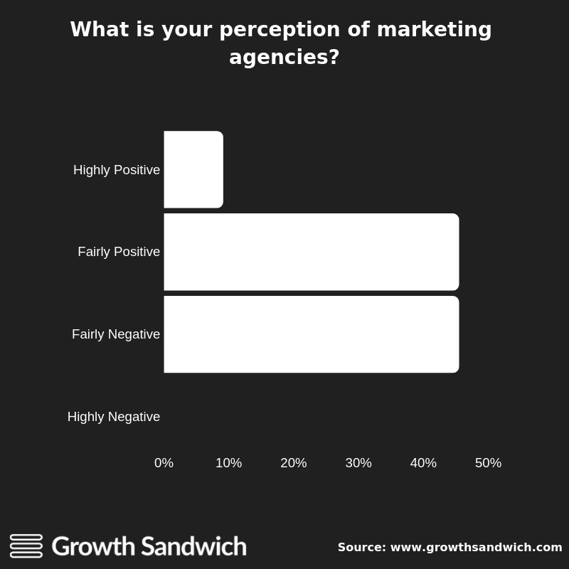 What is your perception of marketing agencies?