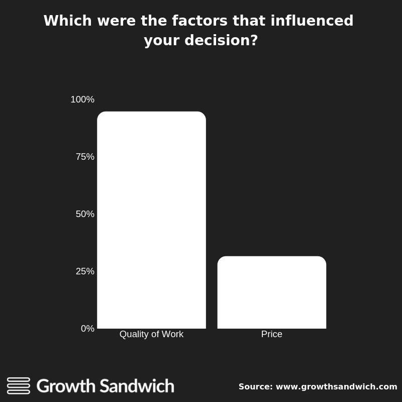 Which were the factors that influenced your decision?