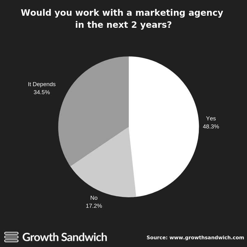 Would you work with an agency in the next 2 years?