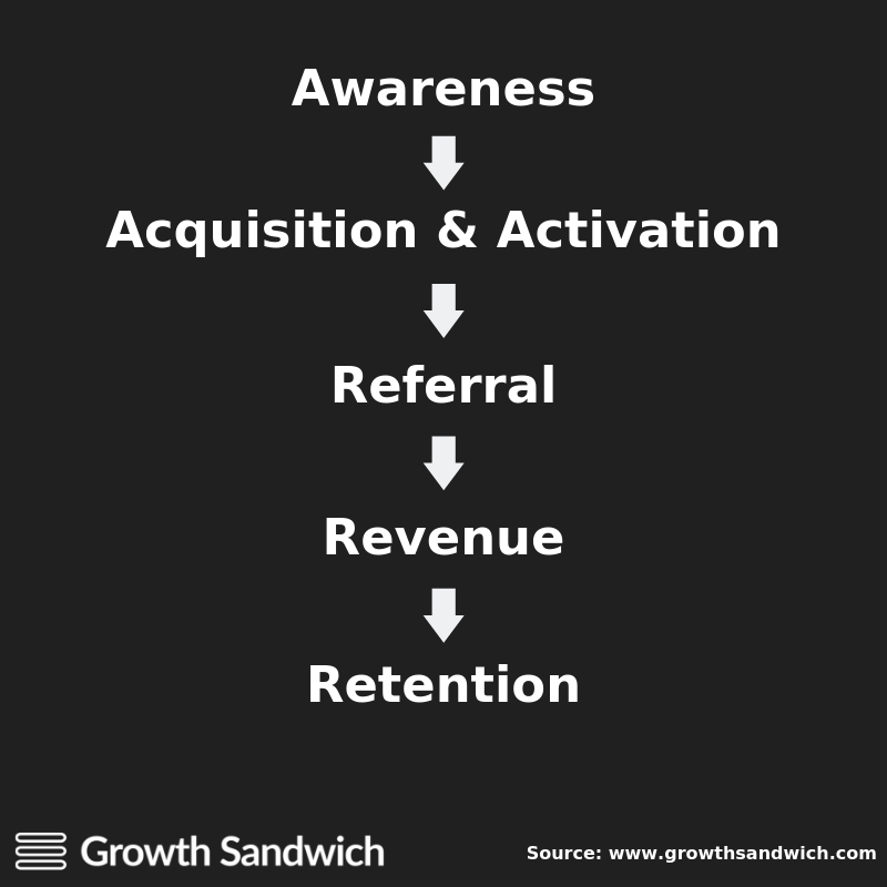 Funnel Example (Growth Sandwich)
