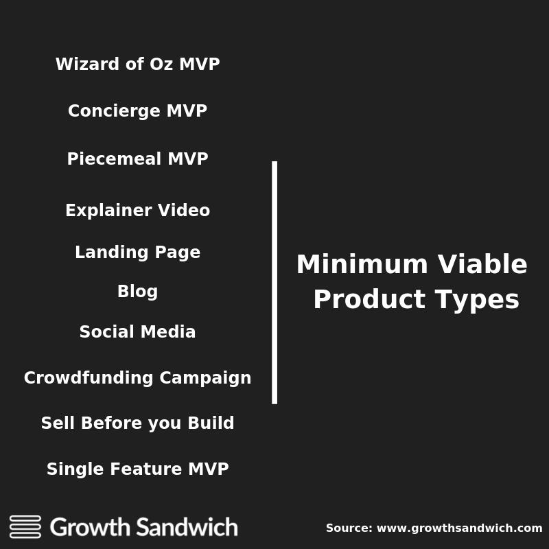 Minimum Viable Product Types