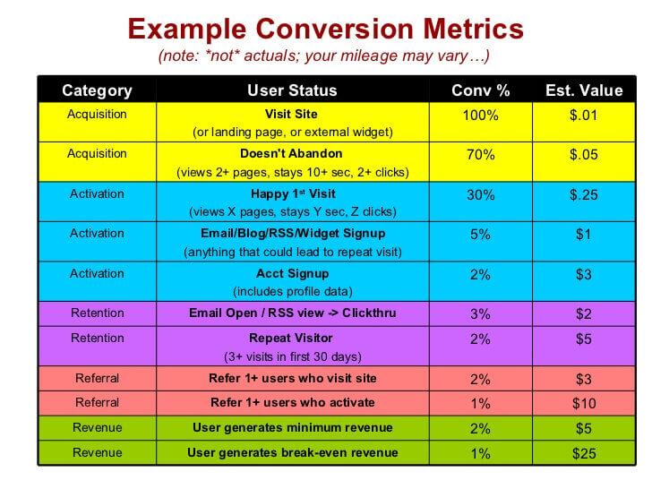PIRATE Metrics for Startups