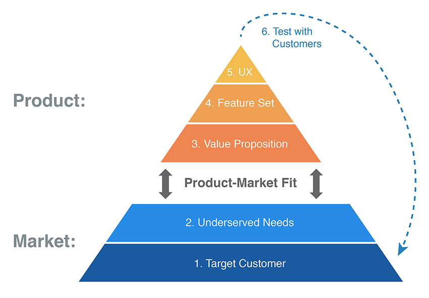 Product-Market Fit Pyramid