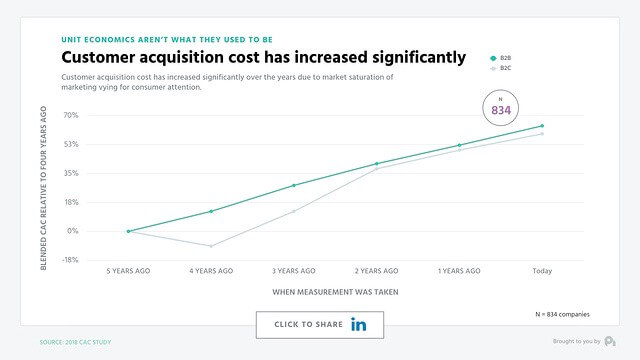 Customer Acquisition Cost (CAC) Has Increased