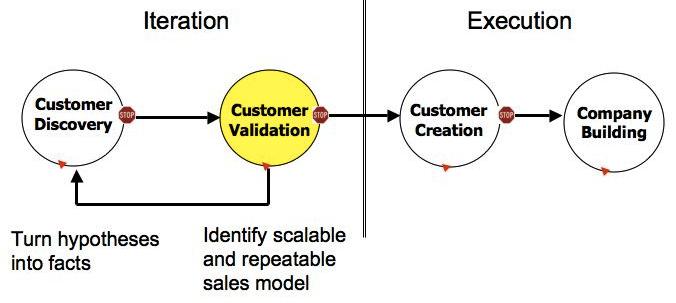 Customer Development Process. Illustration.