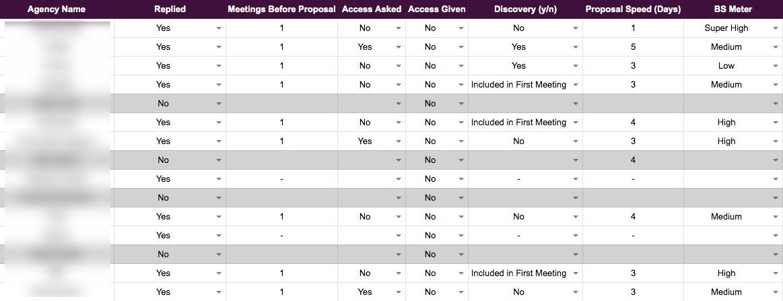 Growth Marketing Agencies Spreadsheet
