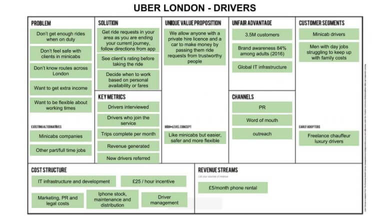 Uber Drivers Lean Canvas