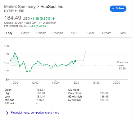 Hubspot Stock Price