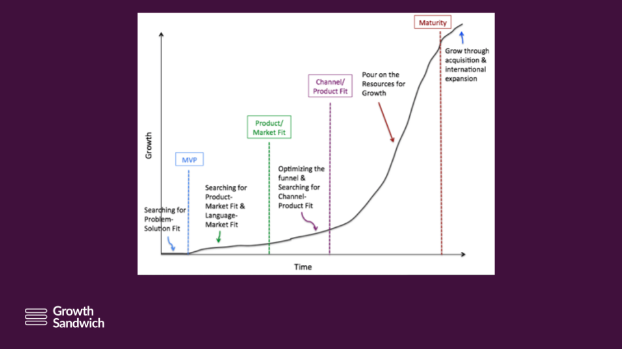 From Problem-Solution Fit to Product-Market Fit & Growth