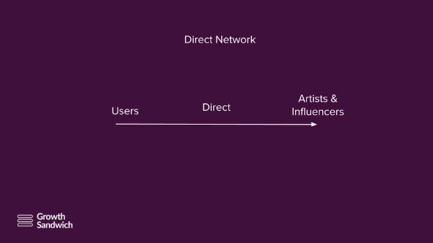 Fyre Festival Network Effect