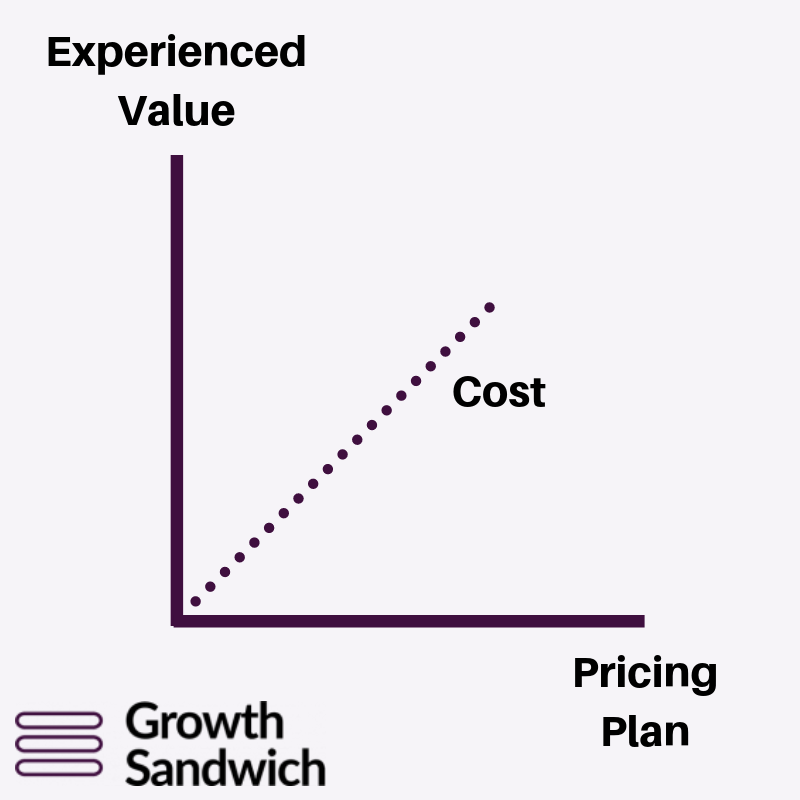 Correlation Between Experienced Value and Pricing Plans. Illustration.