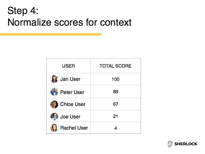 Normalize Scores