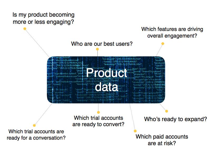Product Data
