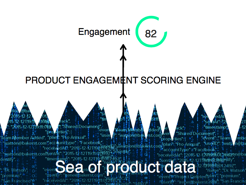 Product Engagement Scoring Engine