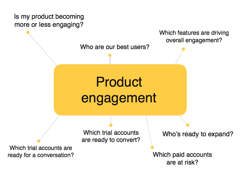 Product Engagement