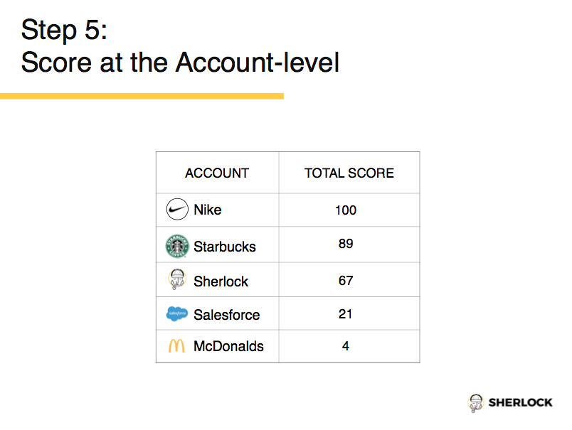 Score at the Account Level 2