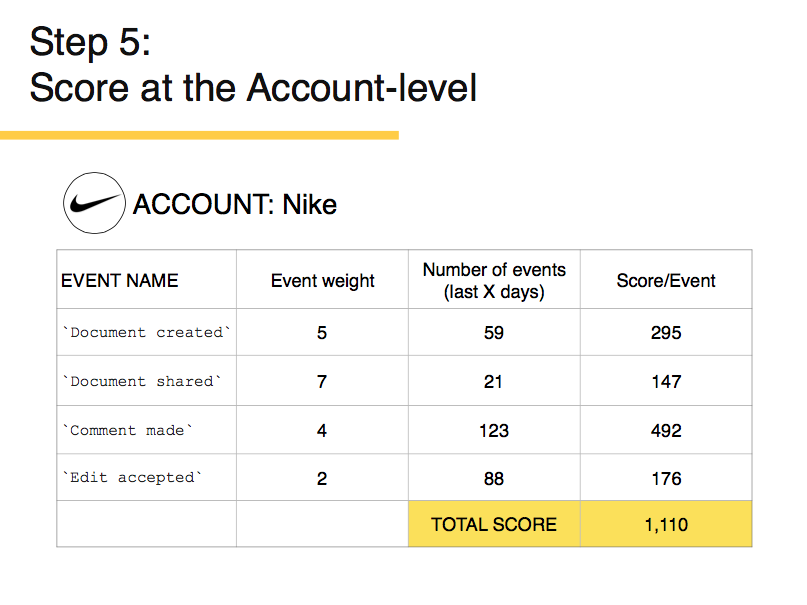 Score at the Account Level