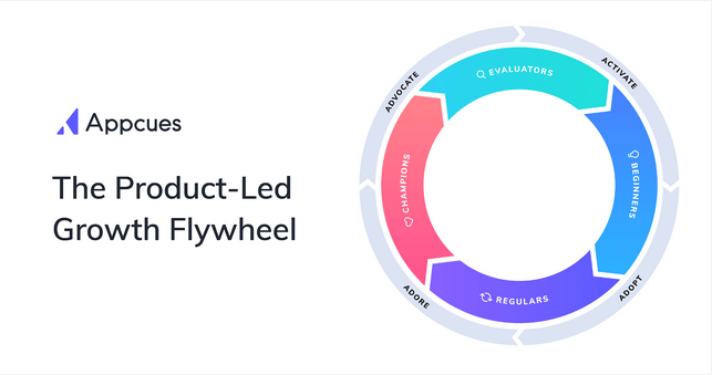 The Product-Led Growth Flywheel. Illustration.