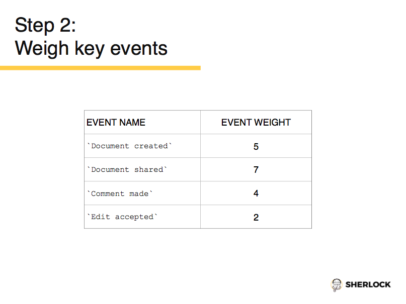 Weigh Key Events