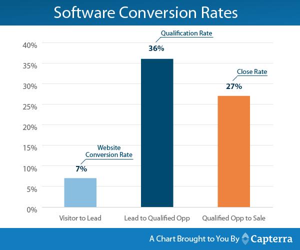 Capterra Conversion Rates