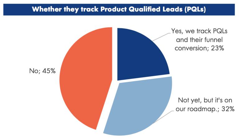 Companies That Track PQLs