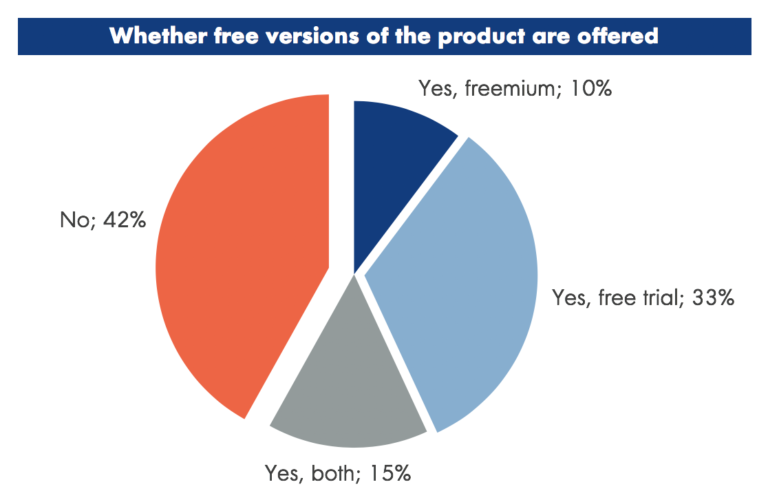 Software Products With Free Offering