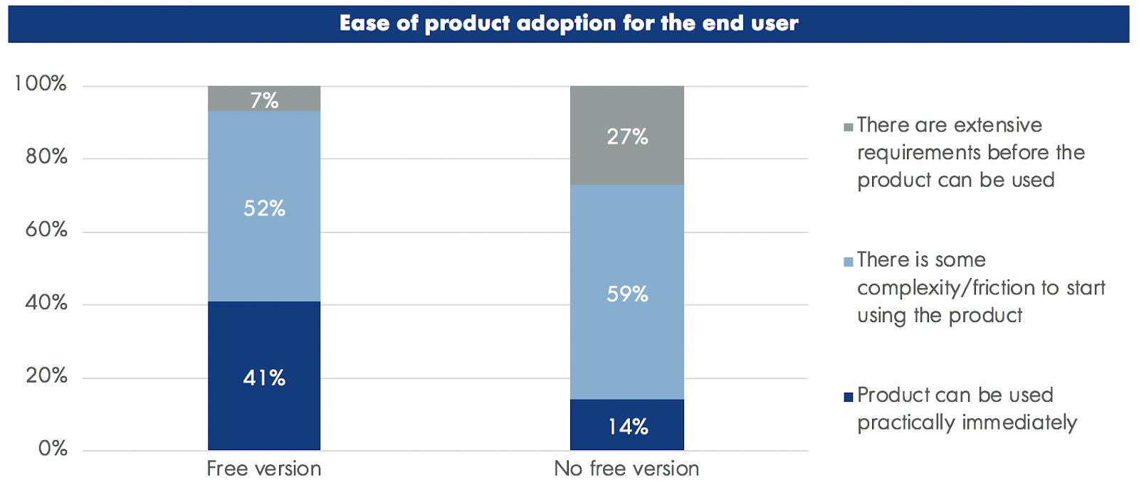 User Adoption for Product led Companies